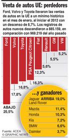 AUTOMÓVILES: Nuevo mínimo en ventas de autos en la UE infographic
