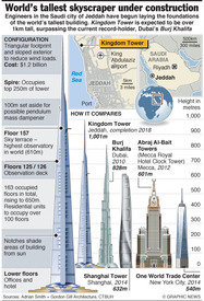 Kingdom Tower infographic