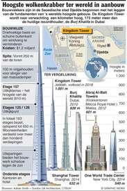 SAOEDI-ARABIË: Bouw Kingdom Tower begonnen infographic