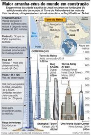 ARÁBIA SAUDITA: Torre do Reino infographic