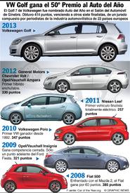 AUTOMÓVILES: El Auto del Año 2013 infographic