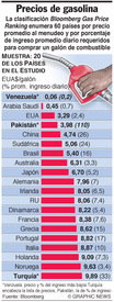 AUTOMÓVILES: Precios de la gasolina infographic