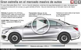 AUATOMÓVILES: Mercedes-Benz CLA - iGraphic infographic
