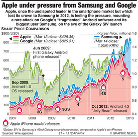BUSINESS: Apple under pressure from Samsung and Google infographic