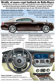 AUTOMÓVILES: Rolls-Royce Wraith infographic
