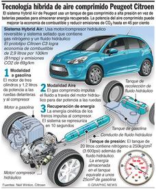 AUTOMÓVILES: Híbrido de aire comprimido de Citroen  infographic