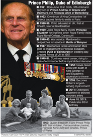 UK: Prince Philip factfile infographic