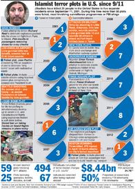 U.S.: Islamist terror plots in America since 911 infographic