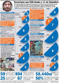 EUA: Terrorismo islâmico nos Estados Unidos desde o 11 de Setembro infographic