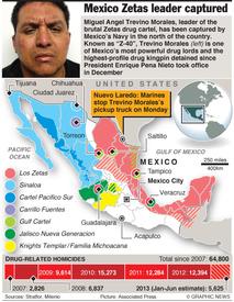 Zeta's cartel leader captured infographic