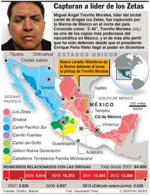 Capturan a líder de los Zetas infographic