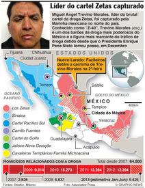 Líder do cartel Zetas capturado infographic