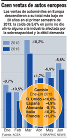 AUTOMÓVILES: Descenso en las ventas de autos europeos infographic