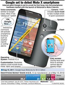 TECH: Google set to debut Moto X smartphone infographic
