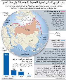المحيط المتجمد الشمالي: توقع عبور عدد قياسي من السفن infographic