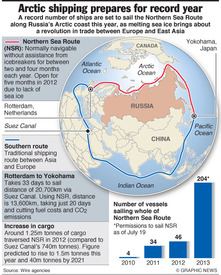 ARCTIC: Shipping set for record year infographic