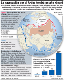 ÄRTICO: Año récord para la navegación infographic