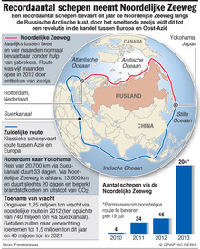 POOLGEBIED: Recordaantal schepen neemt noordelijke route infographic