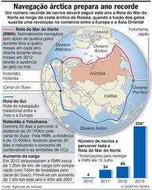 ÁRCTICO: Navegação vai ter ano recorde infographic