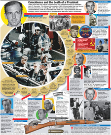 U.S.: Coincidence and the death of JFK infographic