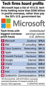 BUSINESS: U.S. tech firms hoard profits infographic