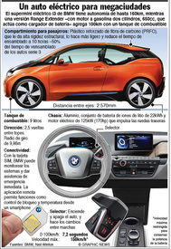 AUTOMÓVILES: Supermini eléctrico i3 de BMW (1) infographic