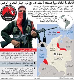 كولومبيا: جيش التحرير الوطني infographic