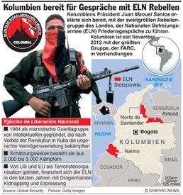 KOLUMBIEN: ELN Rebellengruppe Fakten infographic