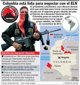 COLOMBIA: Datos sobre el ELN  infographic