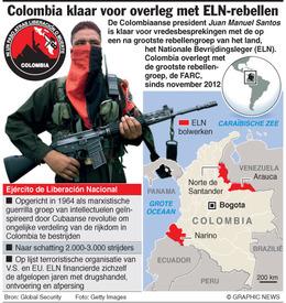 Profiel ELN-rebellen infographic