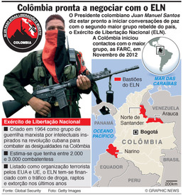 Perfil do grupo rebelde ELN  infographic