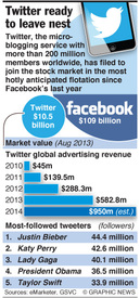BUSINESS: Twitter initial public offering infographic