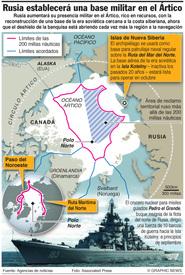 ÄRCTICO: Rusia incrementará su presencia militar infographic