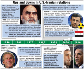 IRAN: Ups and downs in U.S.-Iranian relations infographic