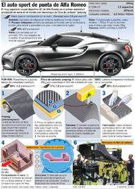 AUTOMÓVILES: Alfa Romeo 4C infographic