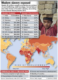 TRAFFICKING: Global index on slavery 2013 infographic
