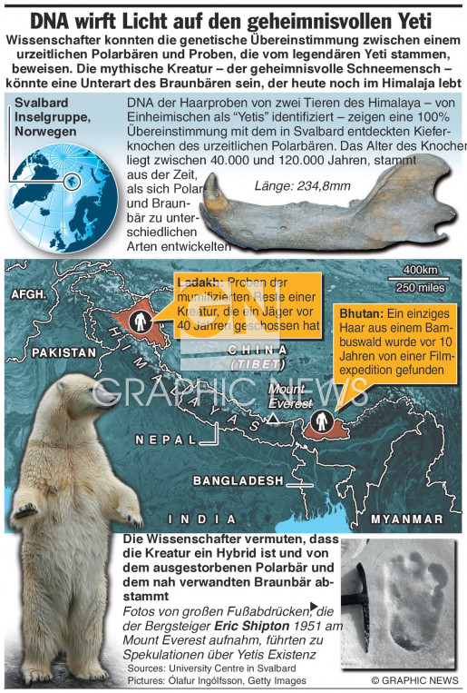 DNA wirft Licht auf Yeti Sichtungen infographic