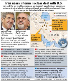 NUCLEAR: Iran nears interim deal with U.S. infographic
