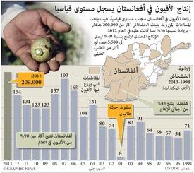 أفغانستان: زراعة الأفيون الأفغاني تصل إلى مستوى قياسي infographic