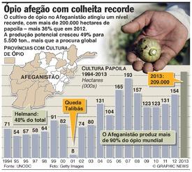AFEGANISTÃO: Colheita de ópio a níveis recorde infographic