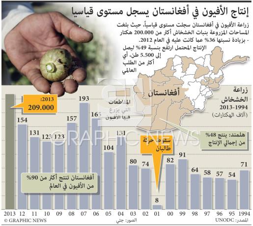 زراعة الأفيون الأفغاني تصل إلى مستوى قياسي infographic