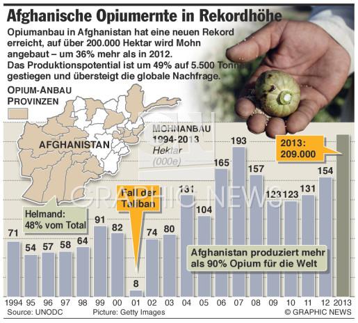 Opiumernte in Rekordhöhe infographic
