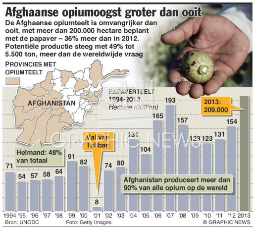 Opiumoogst groter dan ooit infographic