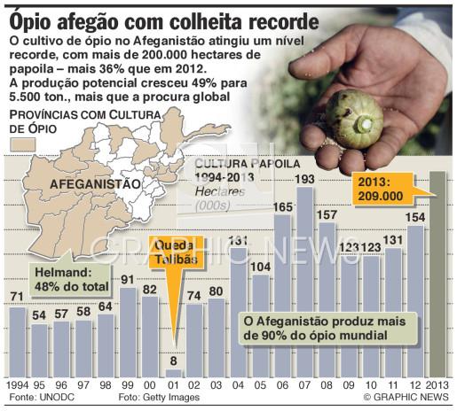 Colheita de ópio a níveis recorde infographic