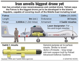 MILITARY: Iran's largest drone infographic