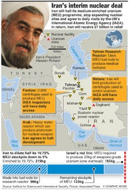 IRAN: Details of Iranian nuclear deal infographic