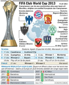 VOETBAL: FIFA Club World Cup 2013 infographic
