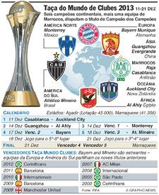 FUTEBOL: Taça do Mundo de Clubes 2013 infographic