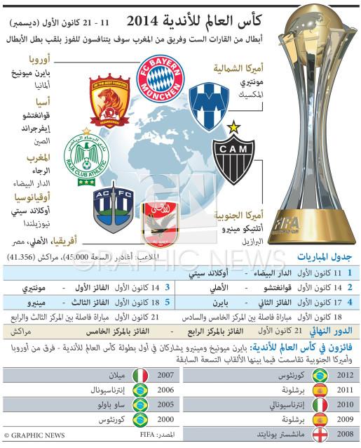 كأس العالم للأندية ٢٠١٣ infographic