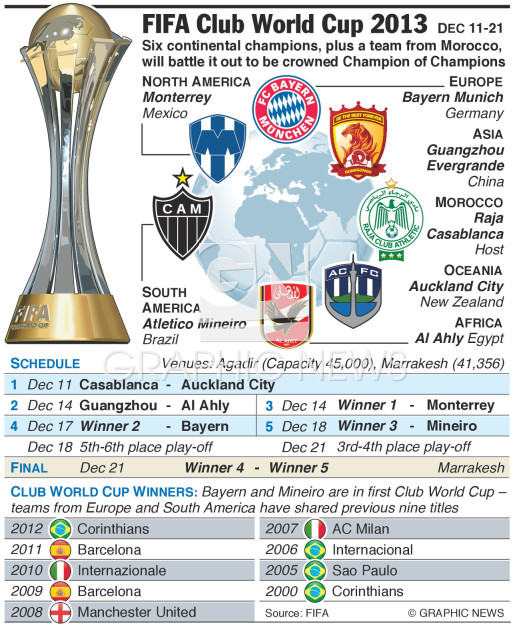 FIFA Club World Cup 2013 infographic
